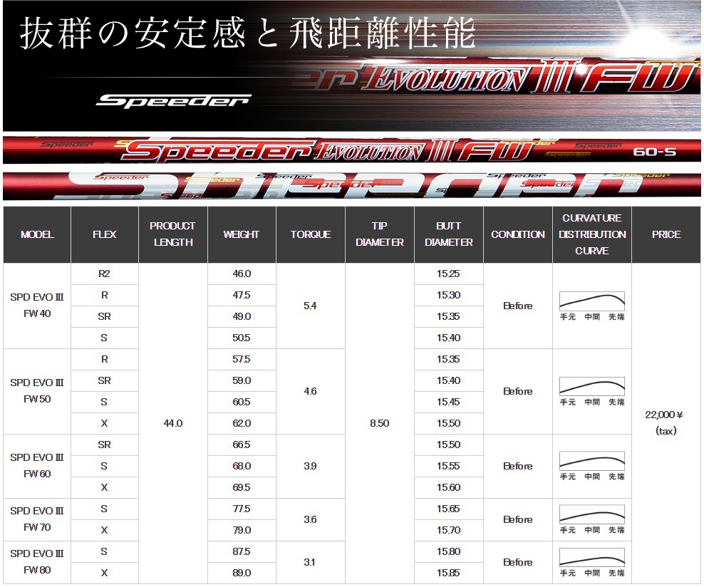 Fujikura Speeder Evolution III FW Shaft