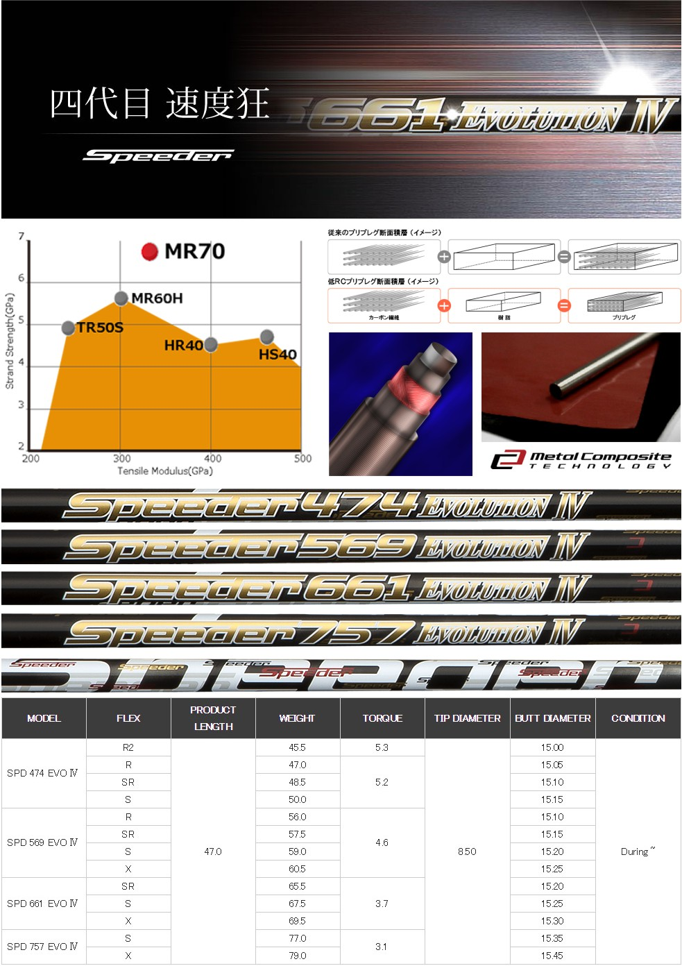 Fujikura Speeder Evolution IV Shaft